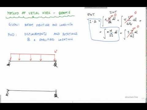 Method of Virtual Work for Beams - Structural Analysis - YouTube