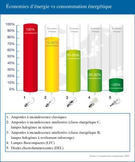 Les LED (diodes électroluminescentes) - Economie Ecologie Conseil