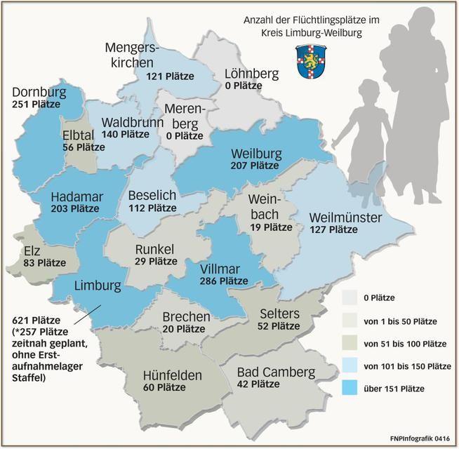 Die Kreisverwaltung arbeitet daran, die Zahl der Plätze für Flüchtlinge noch einmal um 40 Prozent zu erhöhen. Derzeit rollen keine Busse mit Flüchtlingen in den Landkreis Limburg-Weilburg.