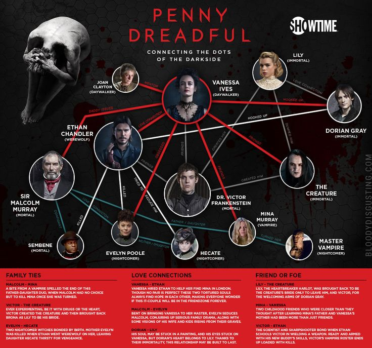 Guide to Who's Who in Penny Dreadful [Infographic] By Trace Thurman