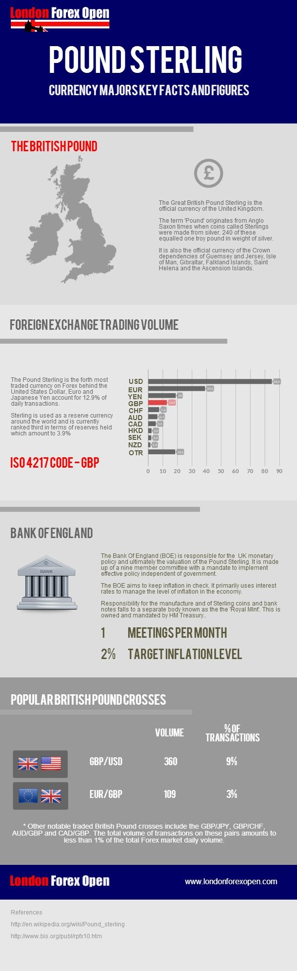 A infographic providing information on the British Pound Sterling.