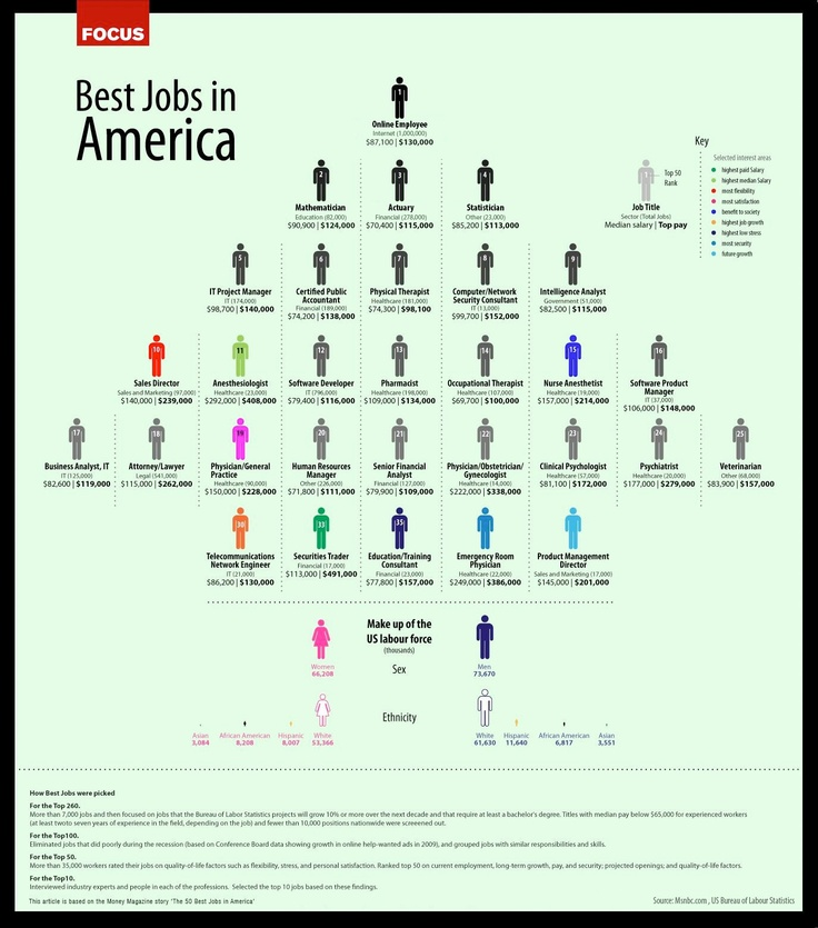 """Boom! According to Money Magazine, it looks like working from home is the top ranking job in America.     Network Marketing and Direct Sales offer a great """"working from home"""" option! And it can pay a whole lot more than $130,000 a year!     Image based on the Money Magazine story """"The 50 Best Jobs in America.""""    Image source: http://www.msnbc.msn.com-64.us/2013/?Article81536"""