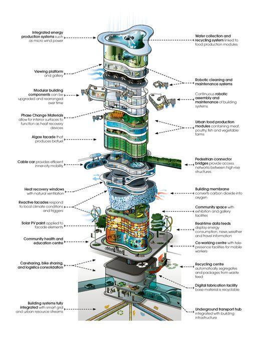 Future of urban buildings 2050
