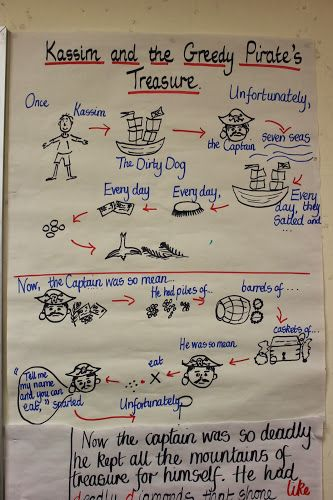 Pie Corbett-why learn texts orally? Great blog post