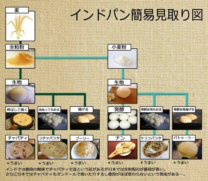 ナンとチャパティの違いは??カレー好きの人が作ったインドパンの分類図がわかりやすい!!!! - Togetterまとめ