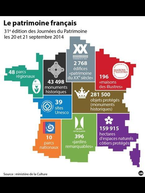 Infographie--Le patrimoine français | La France | français langue étrangère…