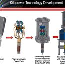 The three-year Kilopower safe 4 kilowatt nuclear reactor project started in 2015 with a challenging goal of building and testing a full-scale flight-prototypic nuclear reactor by the end of 2017 mid-2018.