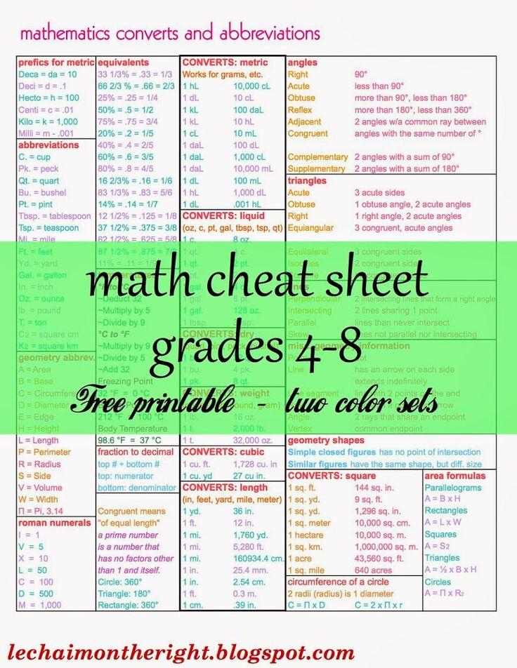 Free math cheat sheet for grades 48