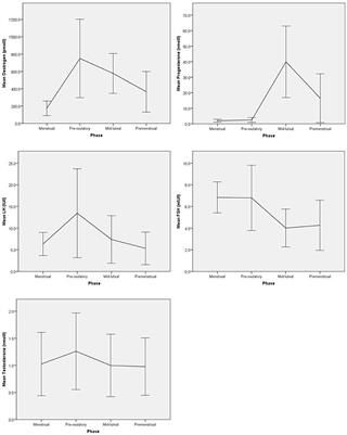 Background: Interpretation of observational studies on associations between prefrontal cognitive functioning and hormone levels across the female menstrual cycle is complicated due to small sample sizes and poor replicability. Methods: This observational multisite study comprised data of n=88 menstruating women from Hannover, Germany, and Zurich, Switzerland, assessed during a first cycle and n=68 re-assessed during a second cycle to rule out practice effects and false-positive chan...