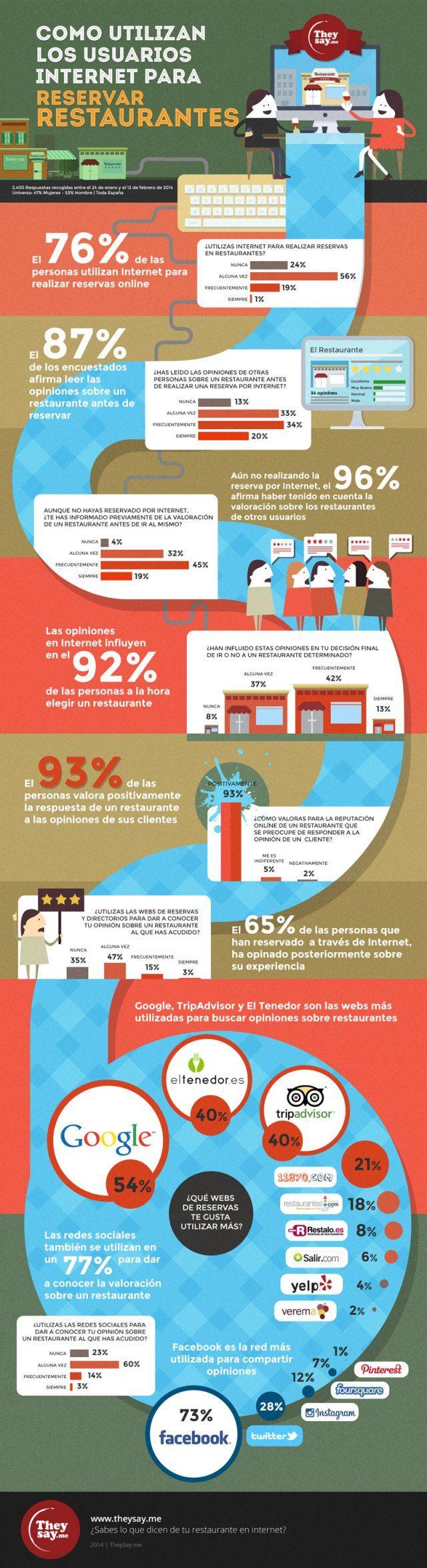 Cómo usamos Internet para reservar restaurantes #infografia #infographic #tourism
