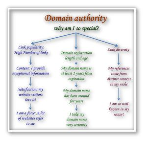 What is Domain Authority and why SEO MozRank is important in assessing search engine optimization or SEO marketing strategies for website ranking?