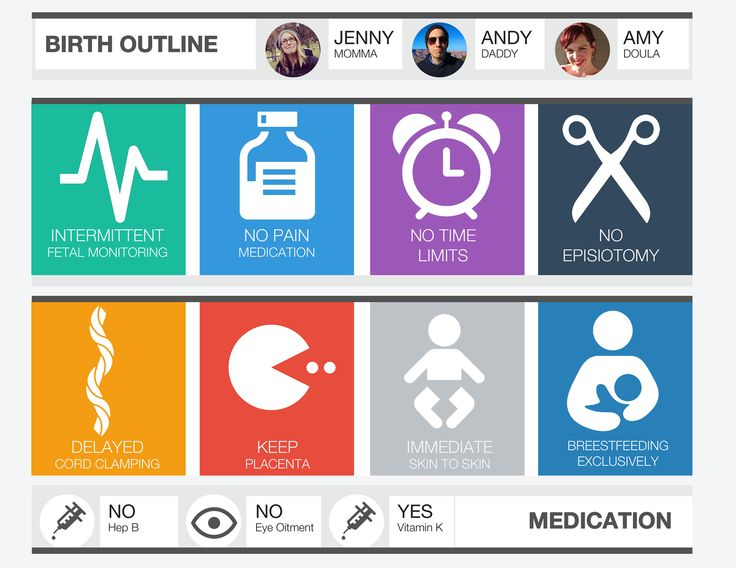 A visual birth plan.  Love this idea for those who have fairly simple and straightforward preferences.