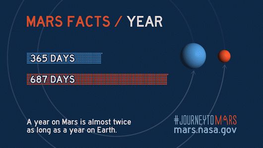 Mars Has Four Seasons, Roughly Twice As Long As Those On Earth,But With More ...