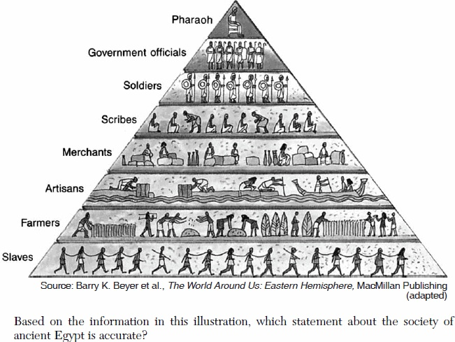 how did feudal social structure in europe compare to society in ancient egypt