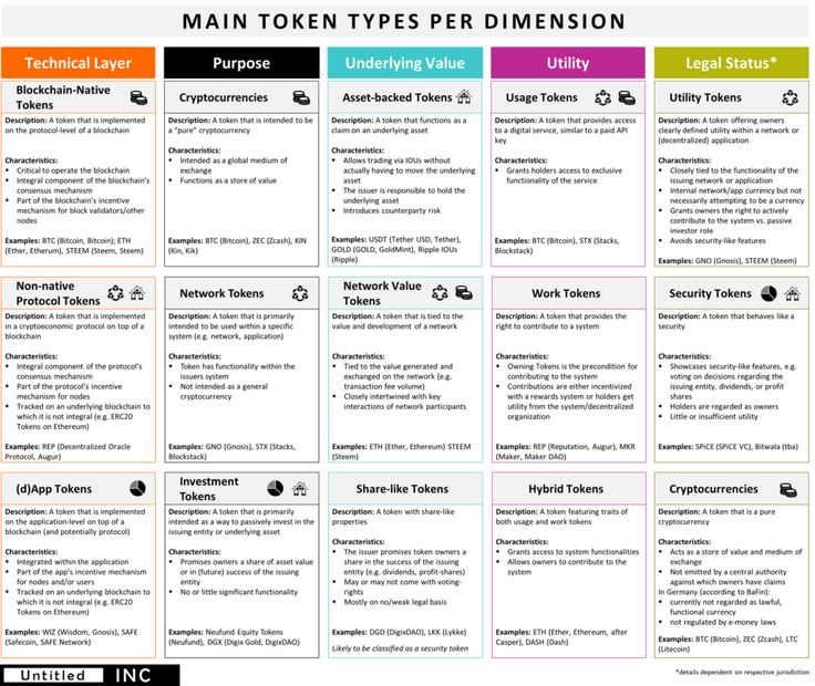 The Token Classification Framework: A multi-dimensional tool for understanding and classifying cryptotokens. – untitled-inc