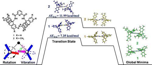 2,6-Pyridodicarboxamide-Bridged Triptycene Molecular Transmission Devices…