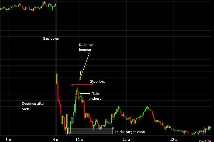 How to Day Trade the Dead Cat Bounce Strategy: Stop Losses and Price Targets