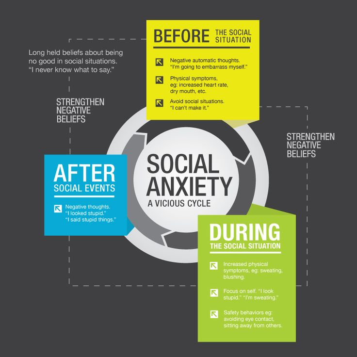 What is social anxiety? The Andrew Kukes Foundation for Social Anxiety has resources and information to help.  #AKFSA akfsa.org