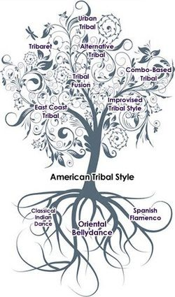 American tribal style, from Avani Soul; my new ATS teacher showed this graphic at the seminar today :)
