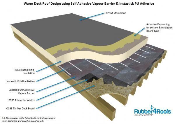 Best Create A Warm Deck Flat Roof Using Epdm Rubber Membrane 640 x 480
