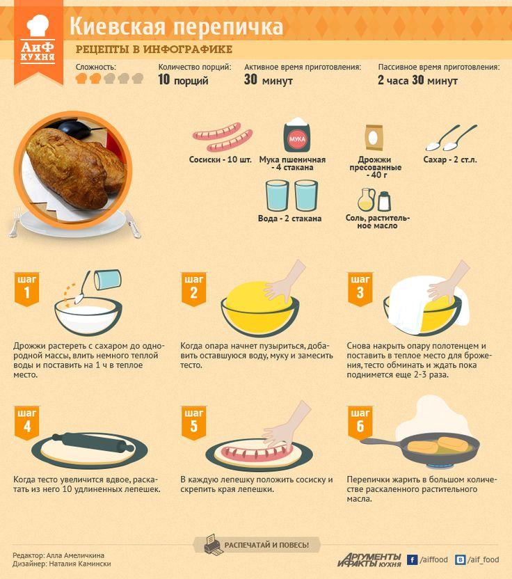 Рецепты в инфографике: киевская перепичка | Рецепты в инфографике | Кухня | АиФ Украина