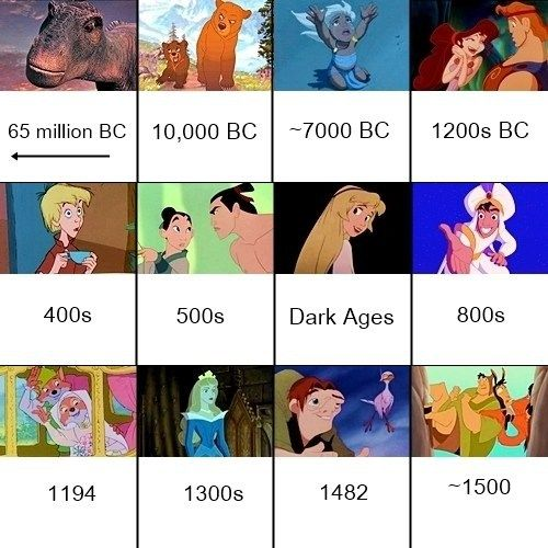 Disney Animated Movie Timeline: Chronological Order Based On Historical Setting. {click on link to see the entire info-graph.}