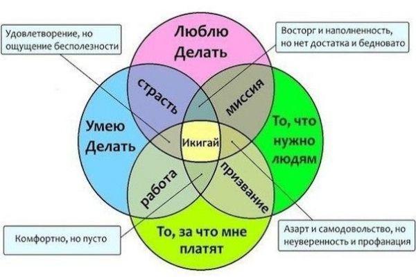 А вы нашли свой икигай?. Обсуждение на LiveInternet - Российский Сервис Онлайн-Дневников