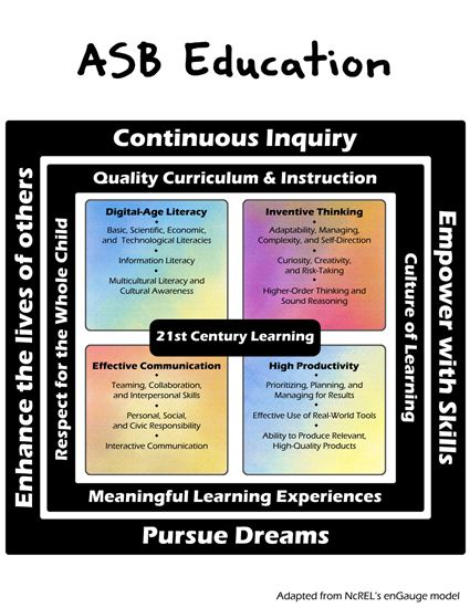 Paradigm Shift - 21st Century Learning
