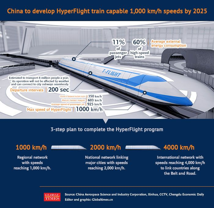 China to develop HyperFlight train capable 1,000 km/h speeds by 2025 -  Global Times | Train, Development, Global times