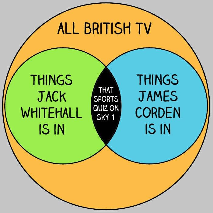 7 Best Youre So Venn Images On Pinterest British British People