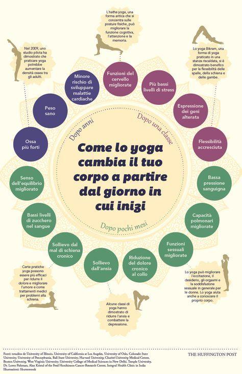 Come lo yoga cambia il tuo corpo a partire dal giorno in cui inizi (INFOGRAFICA)