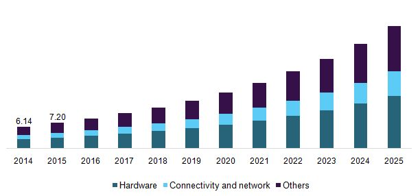 Telemedicine Market Is Expected To Experience Substantial Development Due To Their Capability To Monitor Various Chronic Conditions Such As…