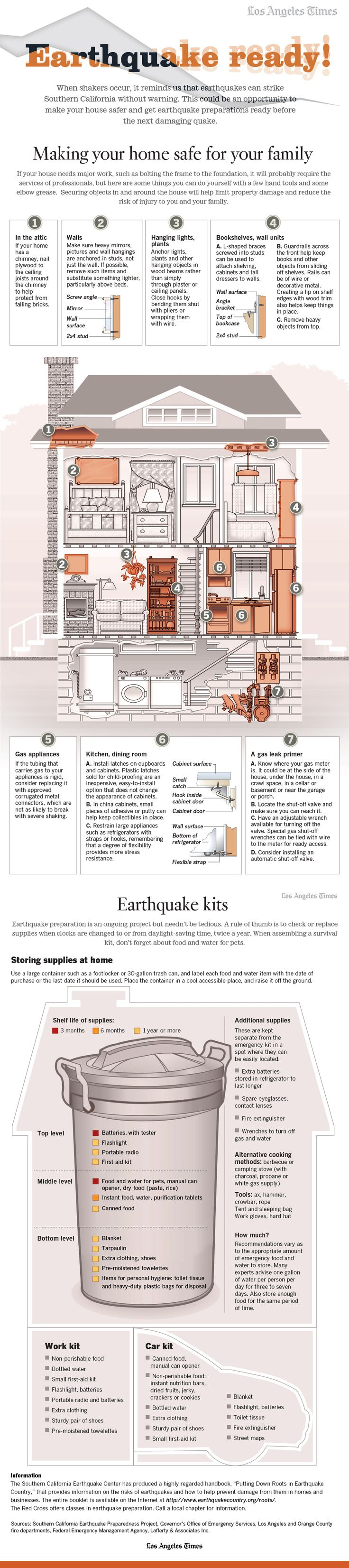 Is your home earthquake-ready? How to prepare for the big one - Los Angeles Times