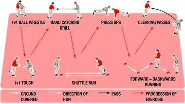 Proper Fitness and conditioning can help improve your rugby game. Try these indoor rugby training session ideas using circuits. Use these circuits at your next rugby practice to help improve your player's fitness level.