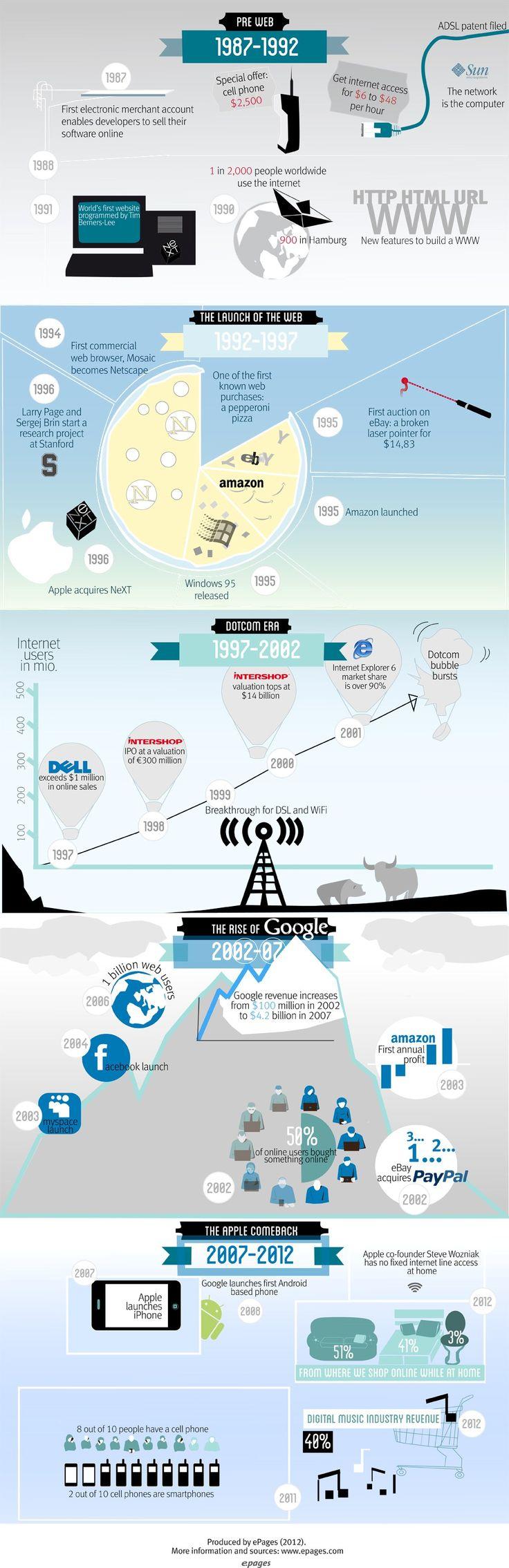 El pasado y futuro del comercio electrónico #Infografía