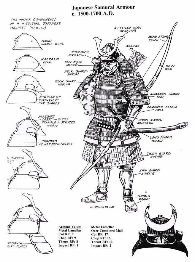 partes armadura samurai - Google Search
