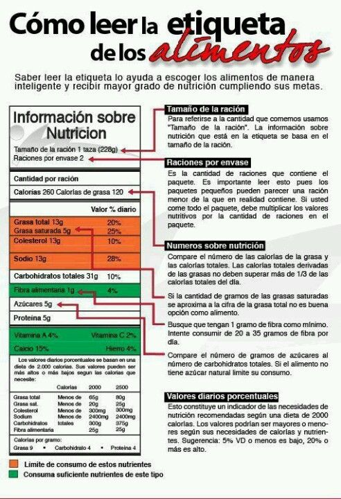 Cómo leer la etiqueta Nutricional de los alimentos