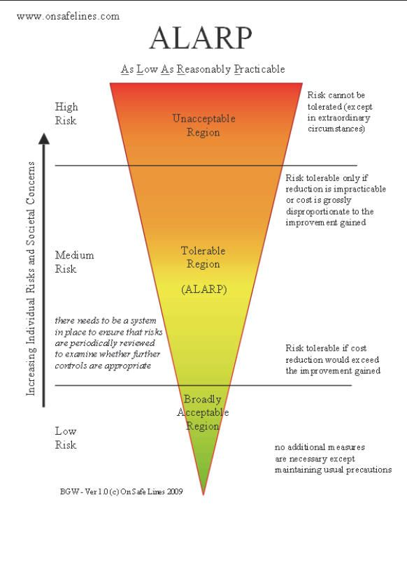ALARP As Low As Reasonably Practicable by www.risk-assessments.org