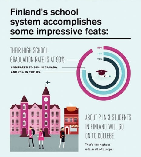 Finland has no homework sheet