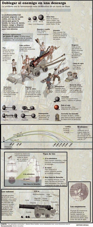 Las historias de Doncel: Navíos de línea del siglo XVIII