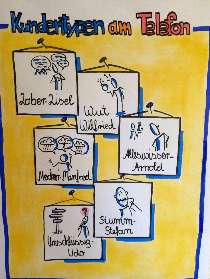 Kommunikationstypen Trainermaterial für Kommunikationstraining