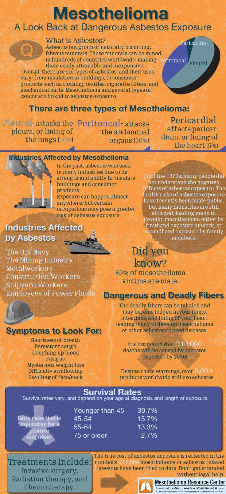 49+ Asbestos years