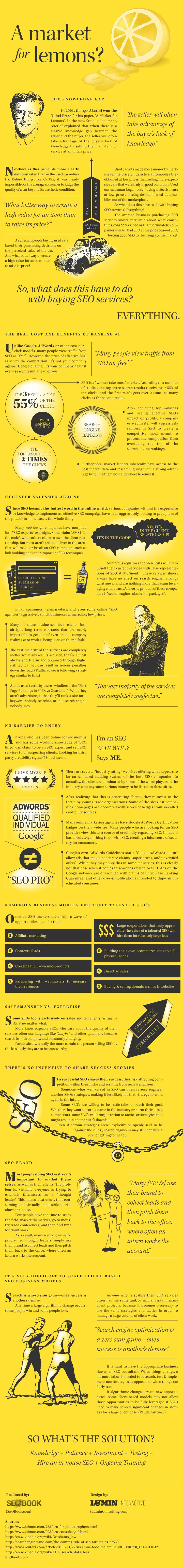 We've been doing SEO work since 1996 and LOVE this article/infographic.  And we agree -- if it is done right, and you have someone who is trained (and keeps up with best practices) you can dominate the search engines for a long, long time!