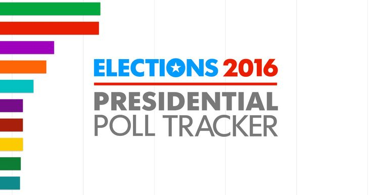 Poll Tracker, powered by RealClearPolitics, shows who's up and who's down in the 2016 race.