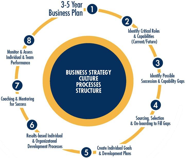 five year business plan The five-year period of this strategic plan will be a time of assessing and deepening the abc service agency's approaches to its work concurrently.