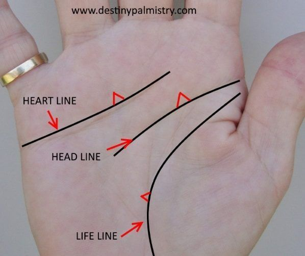 Triangle Meaning On The Palm Lines Palm Reading Palm Lines Palm Lines Meaning