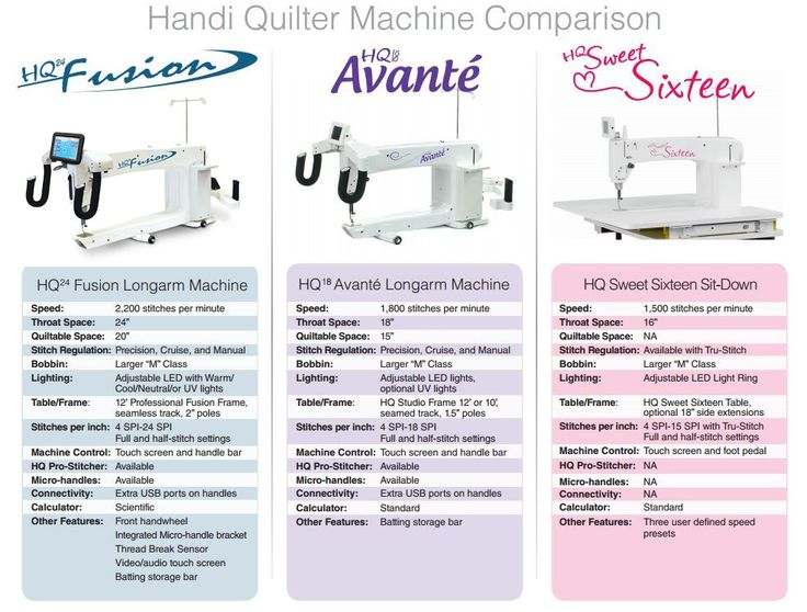 19 best Handi Quilter! images on Pinterest | Mermaids, A well and ... : long arm quilting machines comparison - Adamdwight.com
