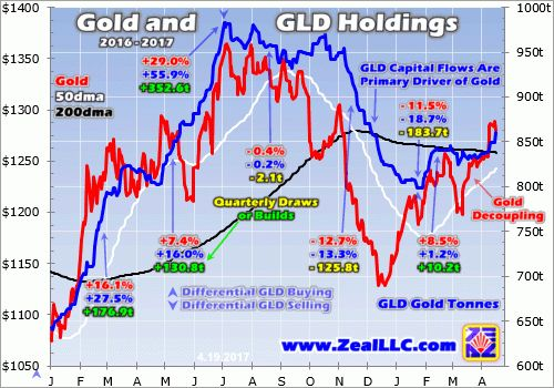 Gold's young upleg just enjoyed a major upside breakout, bolstering strong technicals and heralding a coming Golden Cross buy signal. Investors have started