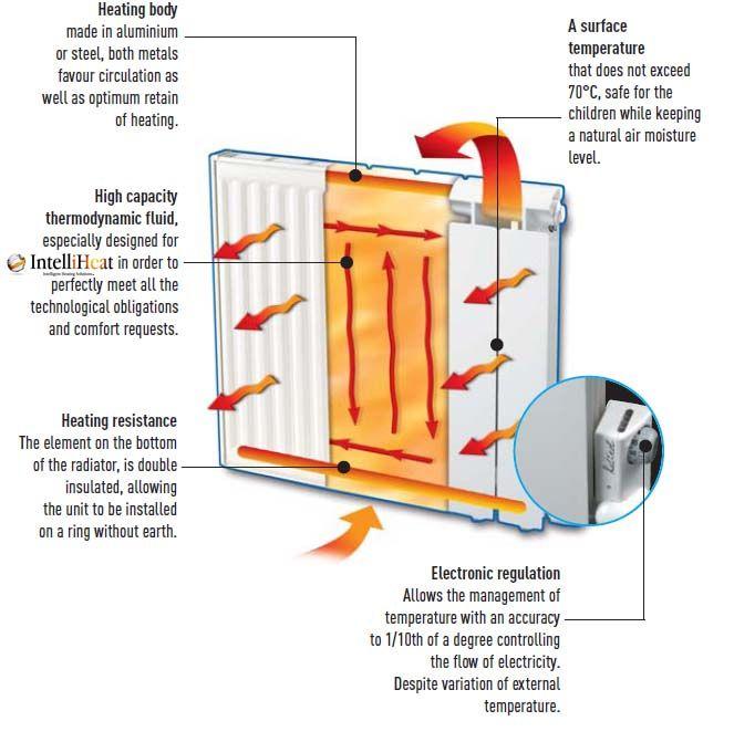 How Radiators Work Diagram - Block And Schematic Diagrams •