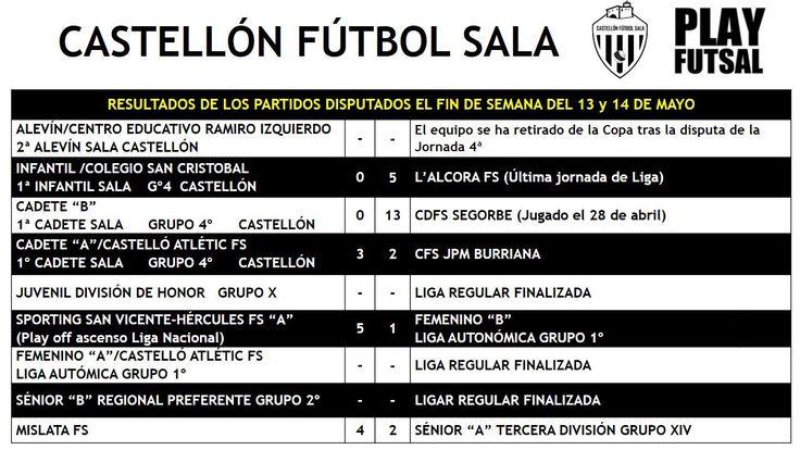 Resultados para nuestros equipos @castellonfs @CastelloAtletic @C_SanCristobal en los partidos jugados el pasado fin de semana (13-14 mayo)